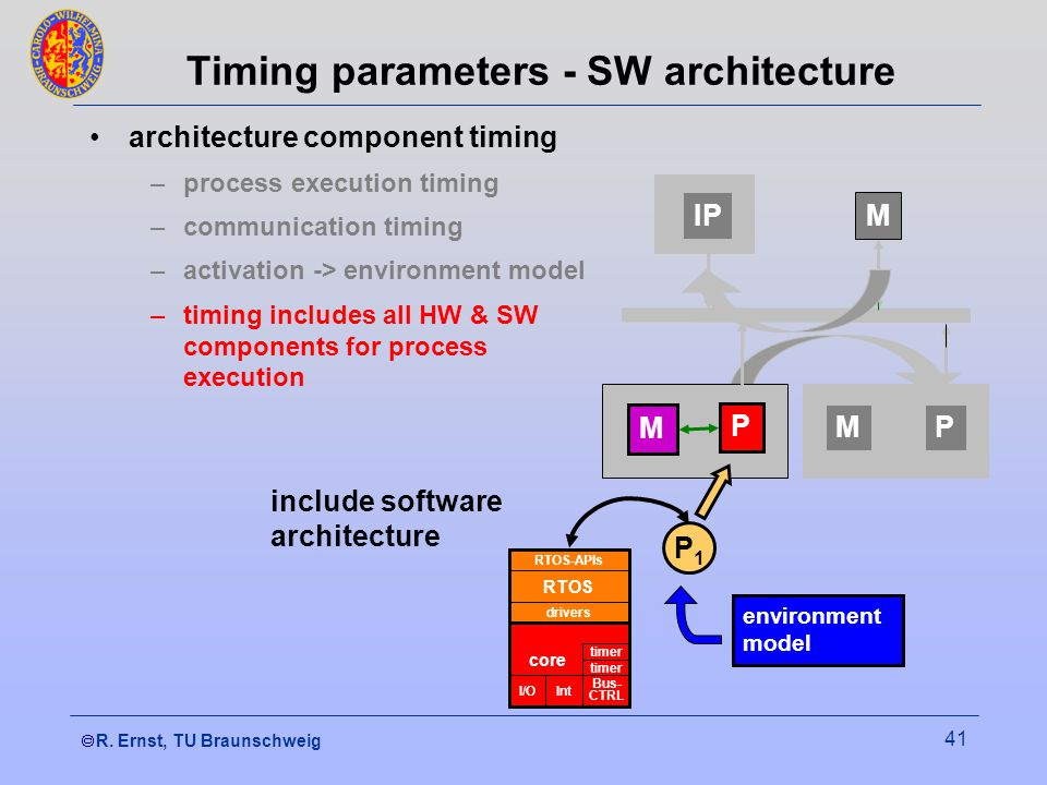  R. Ernst, TU Braunschweig 41 architecture component timing –process execution timing –communication timing –activation -> environment model –timing