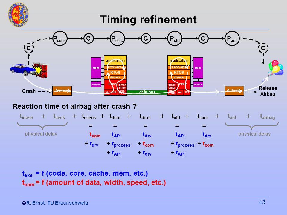  R. Ernst, TU Braunschweig 43 Actuator chip-bus Sensor RTOS I/Oint bus- CTRL timer core drivers RTOS-APIs application cache MEM RTOS core drivers RT