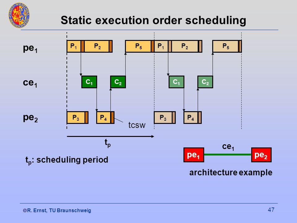  R. Ernst, TU Braunschweig 47 Static execution order scheduling C1C1 P3P3 P1P1 P2P2 tptp t p : scheduling period P1P1 P3P3 C1C1 P4P4 C2C2 P5P5 P2P2