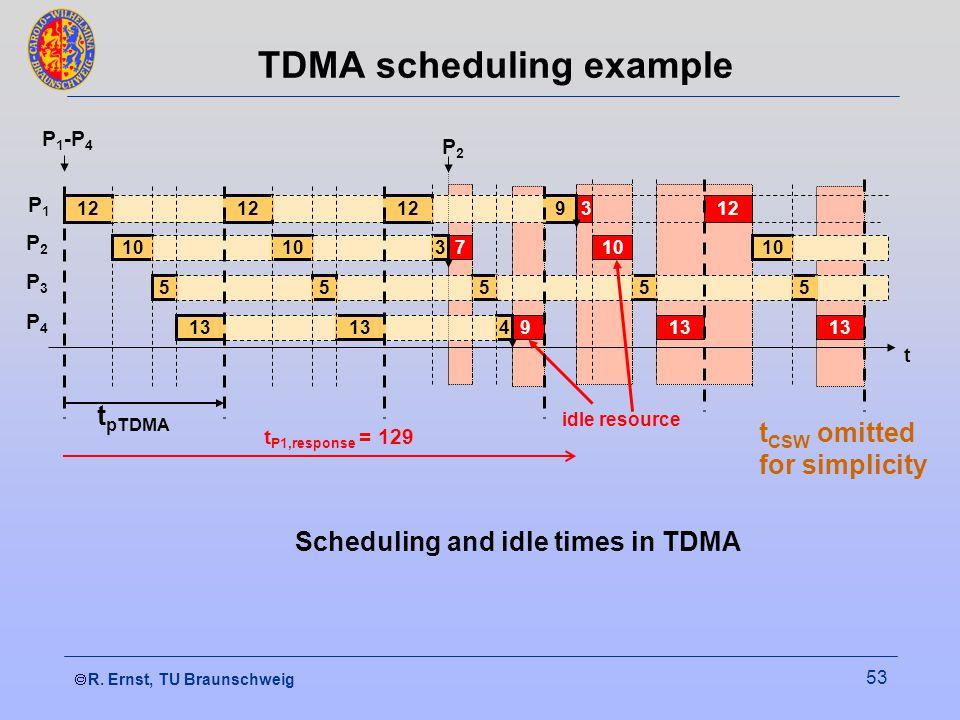  R. Ernst, TU Braunschweig 53 7 9 3 10 13 12 13 TDMA scheduling example 12 P1P1 P2P2 P4P4 P3P3 10 5 13 P 1 -P 4 P2P2 t P1,response = 129 12 10 5 13