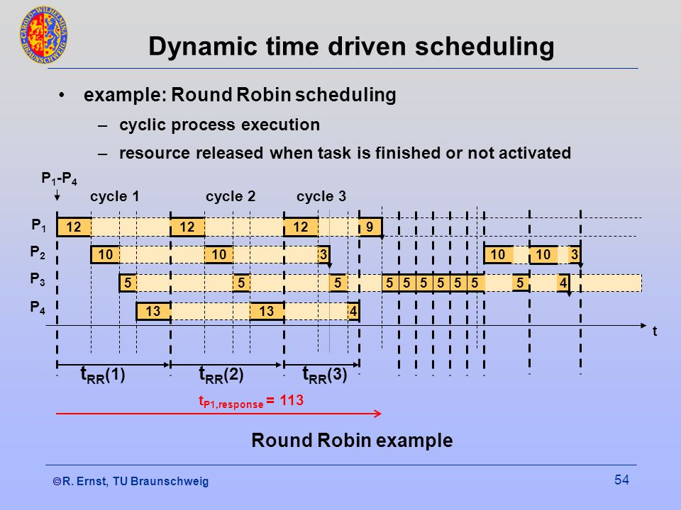  R. Ernst, TU Braunschweig 54 Dynamic time driven scheduling example: Round Robin scheduling –cyclic process execution –resource released when task