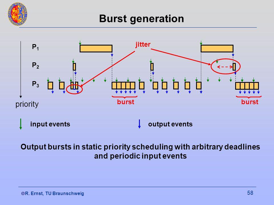  R. Ernst, TU Braunschweig 58 Burst generation P3P3 P1P1 burst P2P2 jitter burst priority output eventsinput events Output bursts in static priority