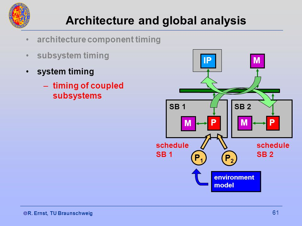  R. Ernst, TU Braunschweig 61 architecture component timing subsystem timing system timing –timing of coupled subsystems Architecture and global ana