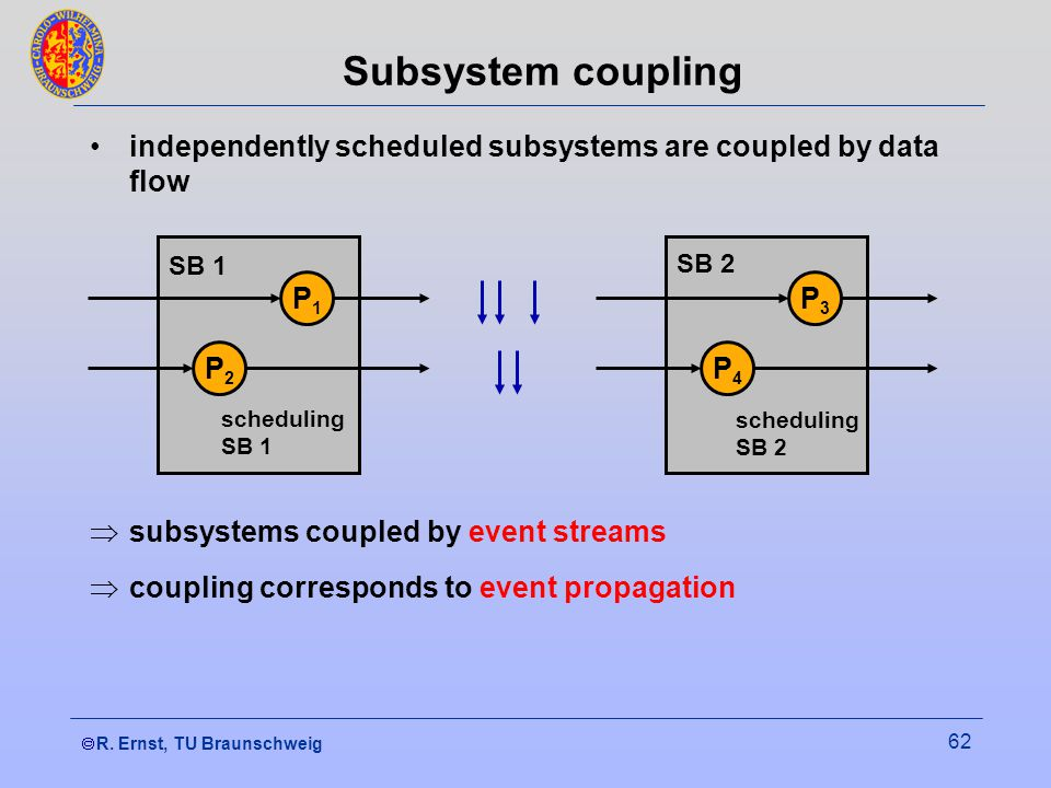  R. Ernst, TU Braunschweig 62 Subsystem coupling independently scheduled subsystems are coupled by data flow  subsystems coupled by event streams 