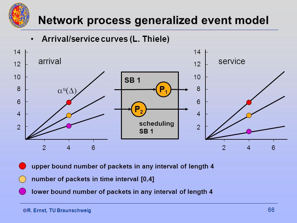  R. Ernst, TU Braunschweig 66 Network process generalized event model Arrival/service curves (L.