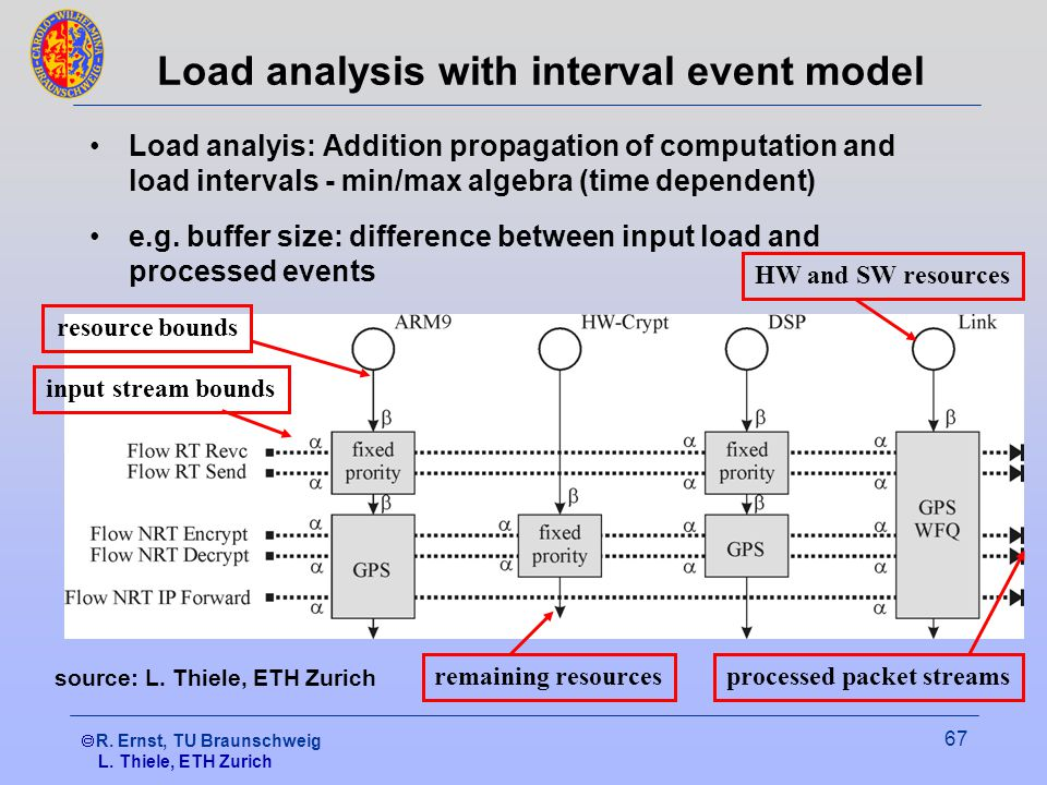  R. Ernst, TU Braunschweig 67 Load analysis with interval event model Load analyis: Addition propagation of computation and load intervals - min/max