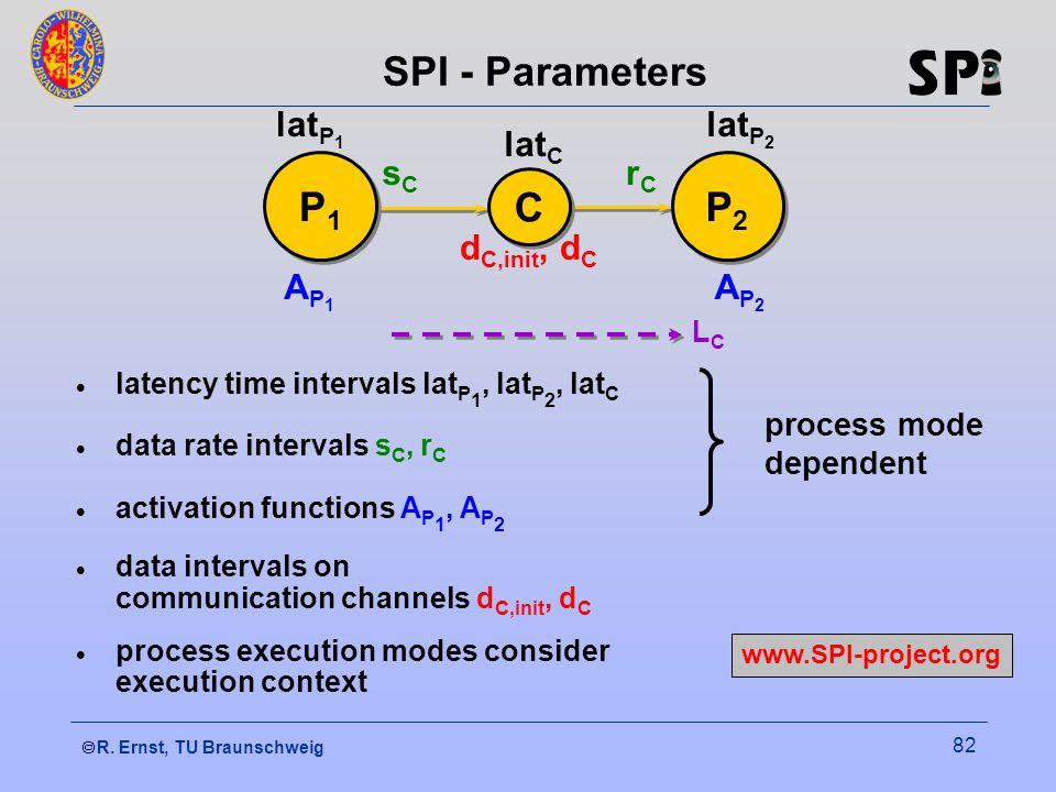  R. Ernst, TU Braunschweig 82 SPI - Parameters  data intervals on communication channels d C,init, d C  process execution modes consider execution