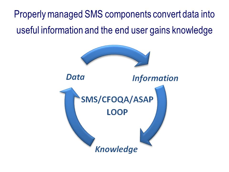 Properly managed SMS components convert data into useful information and the end user gains knowledge