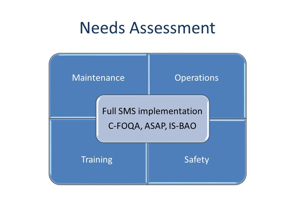 Needs Assessment MaintenanceOperations TrainingSafety Full SMS implementation C-FOQA, ASAP, IS-BAO