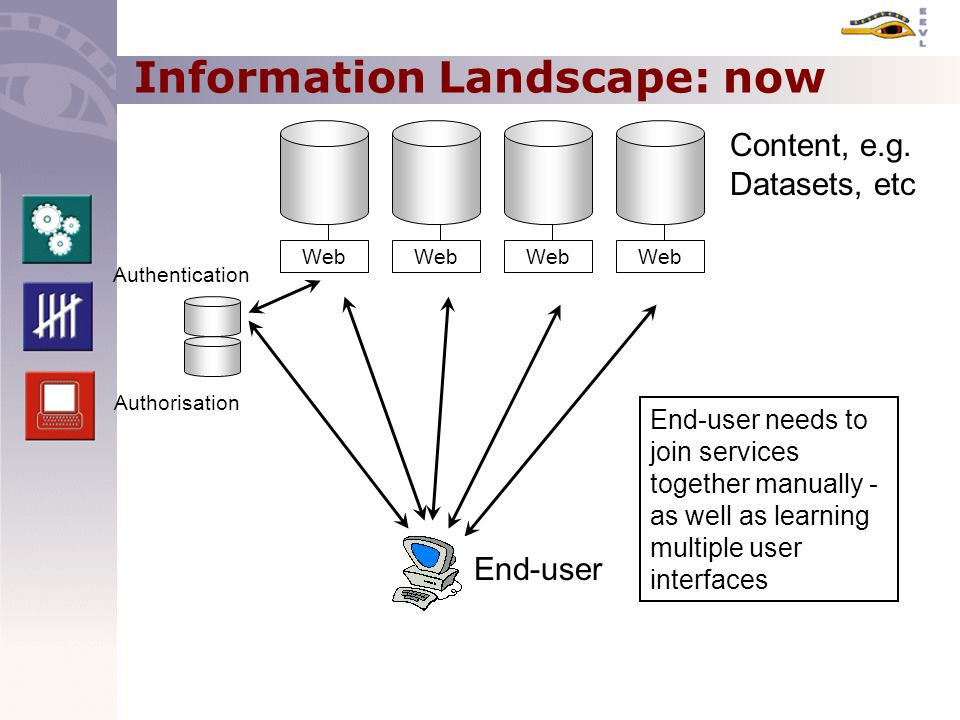 Information Landscape: now Web Content, e.g.