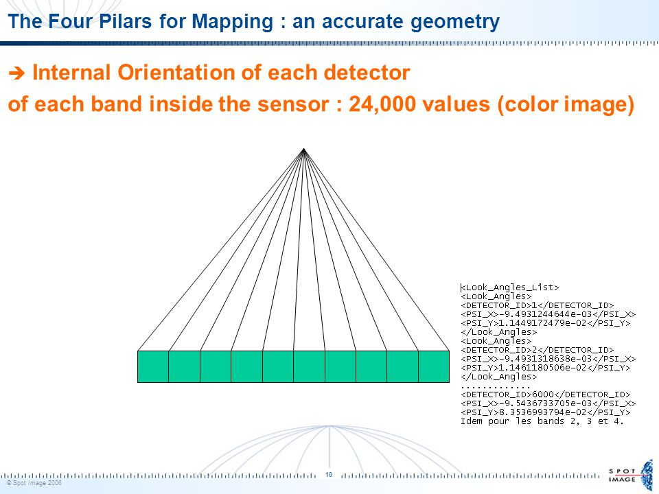 © Spot Image 2006 10 The Four Pilars for Mapping : an accurate geometry  Internal Orientation of each detector of each band inside the sensor : 24,000 values (color image)