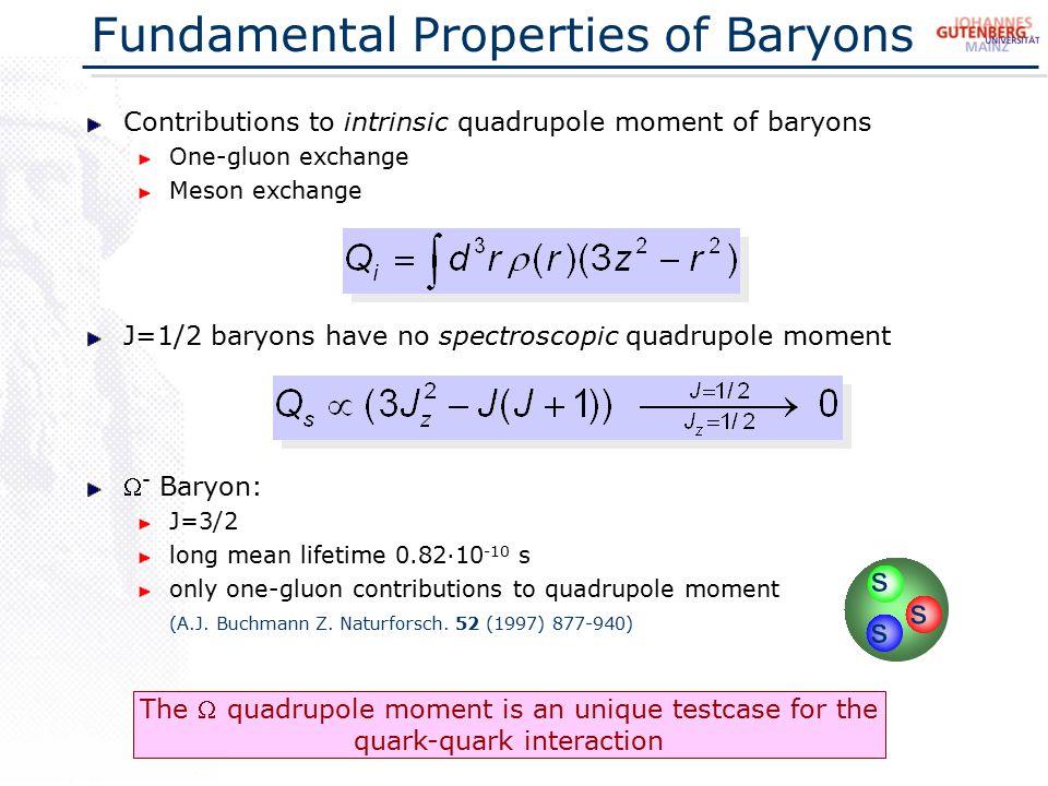 hyperfine splitting in -atom  electric quadrupole moment of  prediction Q  = (0 - 3.1) 10 -2 fm 2 E(n=11, l=10  n=10, l=9) ~ 515 keV E Q ~ few keV for Pb spin-orbit  E ls ~ (  Z) 4 l·m  quadrupole  E Q ~ (  Z) 4 Q  m 3  spin-orbit  E ls ~ (  Z) 4 l·m  quadrupole  E Q ~ (  Z) 4 Q  m 3  Q  = +0.02 fm 2 Q  = - 0.02 fm 2 A very Strange Atom R.M.