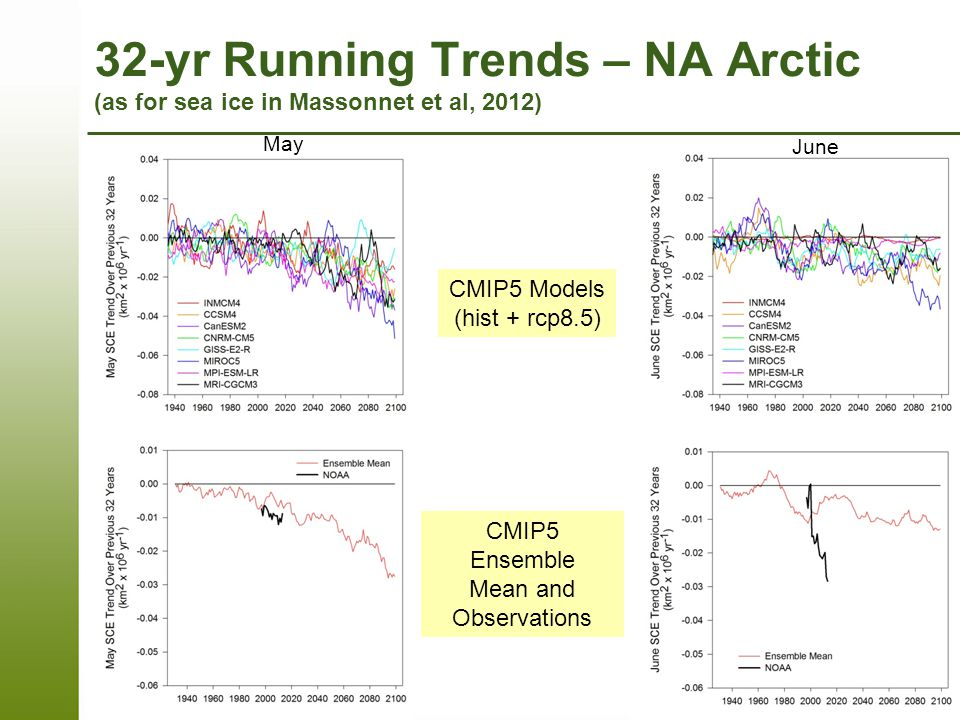 32-yr Running Trends – NA Arctic (as for sea ice in Massonnet et al, 2012) May June CMIP5 Models (hist + rcp8.5) CMIP5 Ensemble Mean and Observations