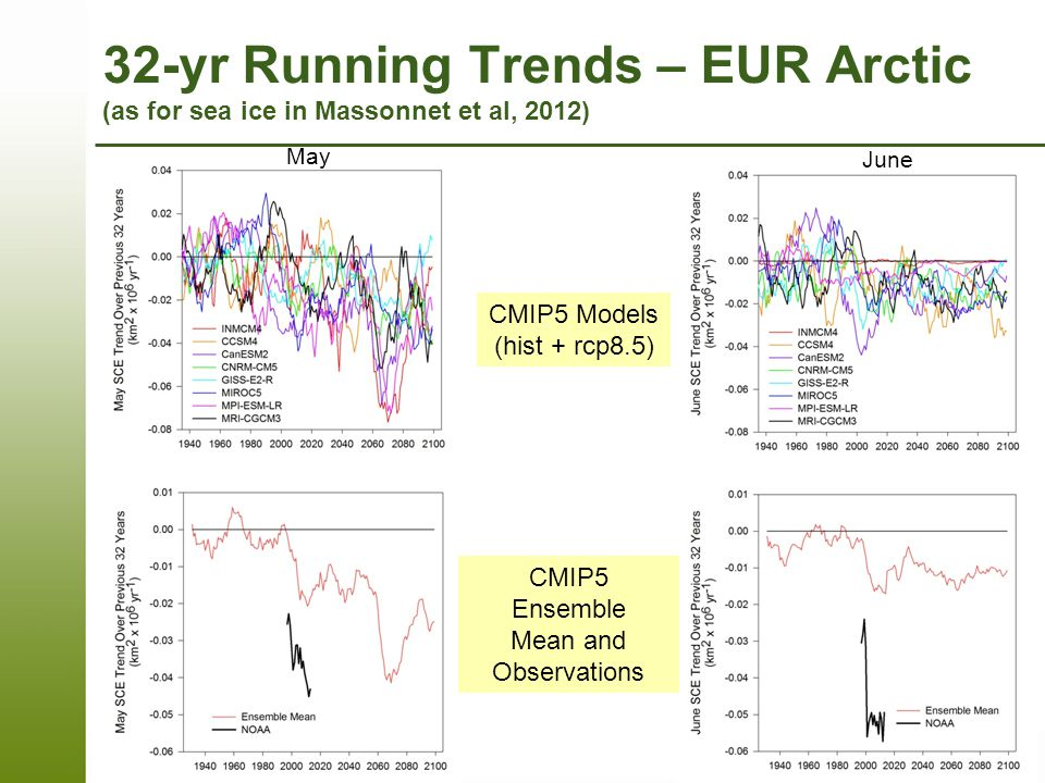 32-yr Running Trends – EUR Arctic (as for sea ice in Massonnet et al, 2012) CMIP5 Models (hist + rcp8.5) CMIP5 Ensemble Mean and Observations May June