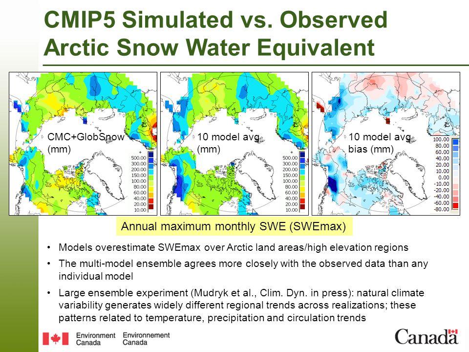CMC+GlobSnow (mm) 10 model avg (mm) 10 model avg bias (mm) CMIP5 Simulated vs.