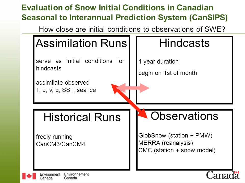 Evaluation of Snow Initial Conditions in Canadian Seasonal to Interannual Prediction System (CanSIPS) How close are initial conditions to observations of SWE.