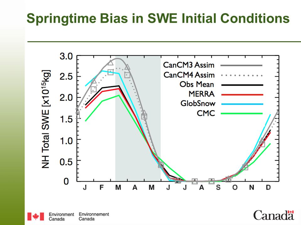 Springtime Bias in SWE Initial Conditions