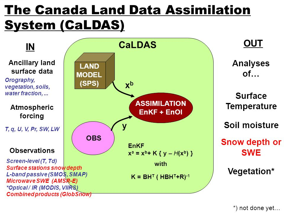 The Canada Land Data Assimilation System (CaLDAS) LAND MODEL (SPS) OBS ASSIMILATION EnKF + EnOI xbxb y EnKF x a = x b + K { y – H(x b ) } K = BH T ( HBH T +R) -1 with CaLDAS IN OUT Ancillary land surface data Atmospheric forcing Observations Surface Temperature Soil moisture Snow depth or SWE Vegetation* Screen-level (T, Td) Surface stations snow depth L-band passive (SMOS, SMAP) Microwave SWE (AMSR-E) *Optical / IR (MODIS, VIIRS) Combined products (GlobSnow) T, q, U, V, Pr, SW, LW Orography, vegetation, soils, water fraction,...