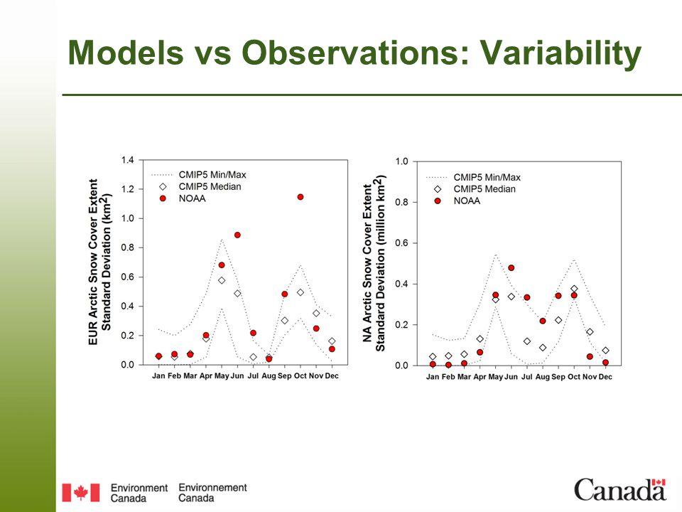 Models vs Observations: Variability