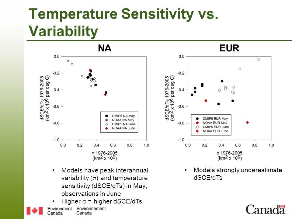 Temperature Sensitivity vs.
