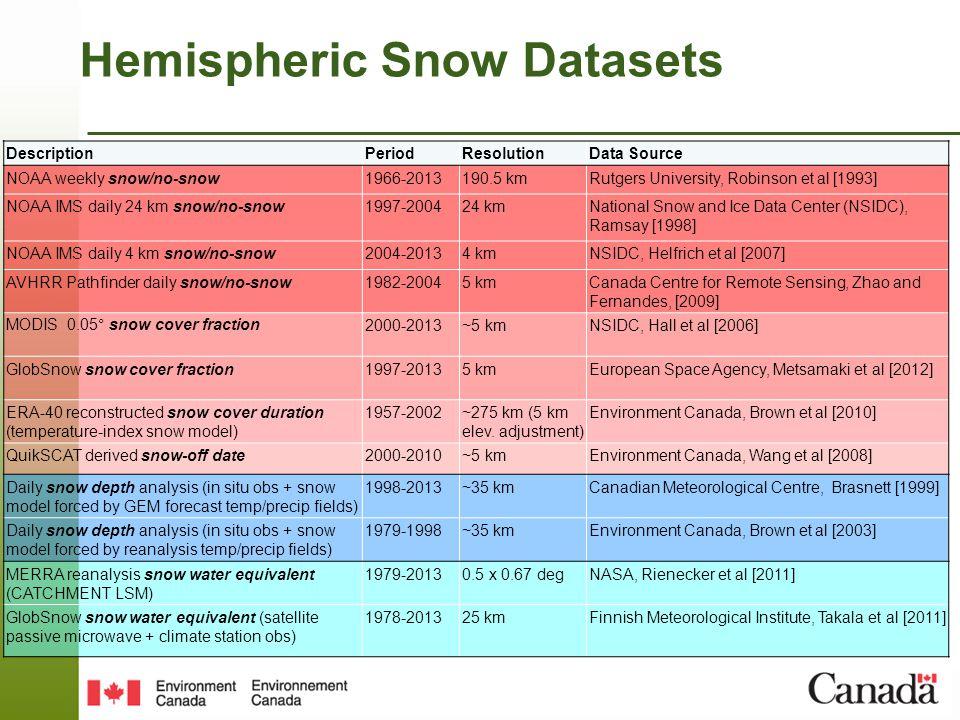June snow cover extent (2002) 2004-2008CMCIMS-24IMS-4MODISNCEPNOAAPMWQSCATAvg ± 1 SD May Avg SCE9.011.010.69.610.211.610.2 10.3 ± 0.80 June Avg SCE3.05.14.72.32.84.83.13.43.7 ± 1.06 Inter-Dataset Variability Brown et al.