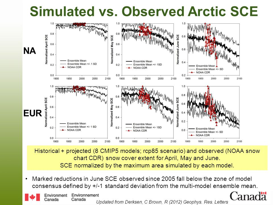 Trends: 1967-2013 Simulated (hist+rcp8.5) and observed (NOAA; CRU) Arctic SCE and surface temperature trends, 1967-2013 Simulations underestimate observed spring SCE reductions Spring surface temperature trends slightly underestimated Slight warm bias in the simulations (not shown) but CRU may be biased cold in spring/summer due to station coastal bias.