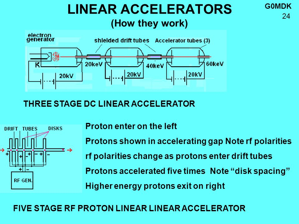 G0MDK 24 LINEAR ACCELERATORS (How they work) Proton enter on the left Protons shown in accelerating gap Note rf polarities rf polarities change as protons enter drift tubes Protons accelerated five times Note disk spacing Higher energy protons exit on right THREE STAGE DC LINEAR ACCELERATOR FIVE STAGE RF PROTON LINEAR LINEAR ACCELERATOR