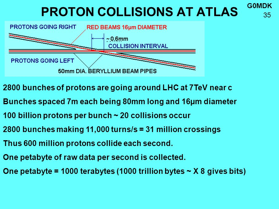 G0MDK 35 PROTON COLLISIONS AT ATLAS 2800 bunches of protons are going around LHC at 7TeV near c Bunches spaced 7m each being 80mm long and 16µm diameter 100 billion protons per bunch ~ 20 collisions occur 2800 bunches making 11,000 turns/s = 31 million crossings Thus 600 million protons collide each second.