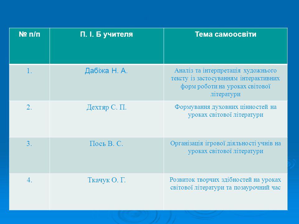 № п/пП. І. Б учителяТема самоосвіти 1.1.Дабіжа Н.