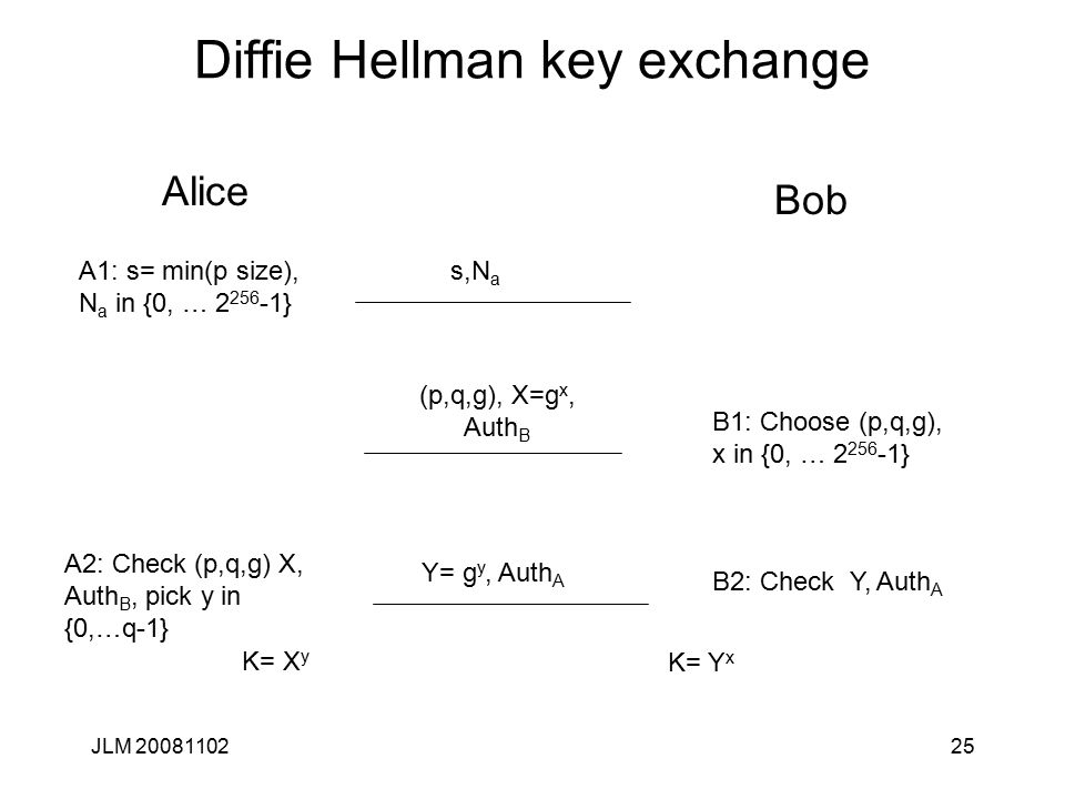 25 Diffie Hellman key exchange Alice Bob A1: s= min(p size), N a in {0, … 2 256 -1} s,N a B1: Choose (p,q,g), x in {0, … 2 256 -1} (p,q,g), X=g x, Aut