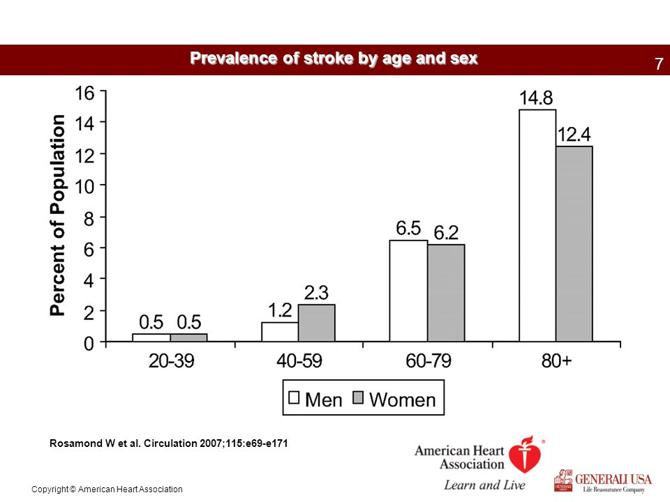 Stroke Facts 1.Women are twice as likely to die from stroke than breast cancer annually.