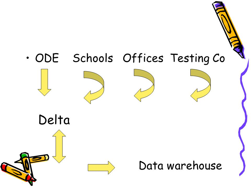 ODE Schools Offices Testing Co Delta Data warehouse