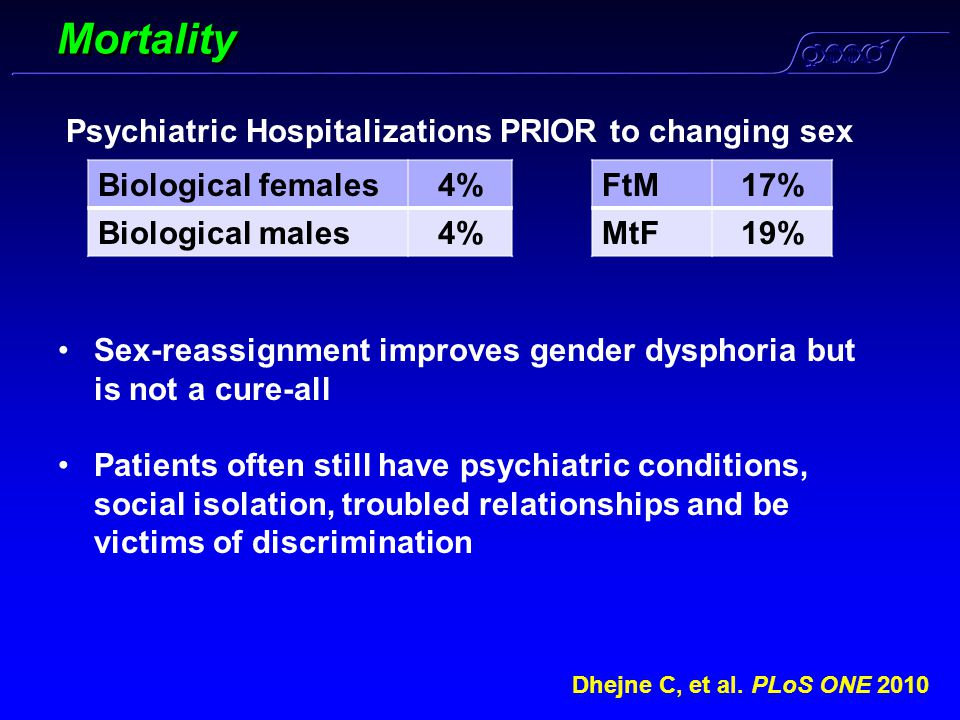 Mortality Dhejne C, et al. PLoS ONE 2010 FtM17% MtF19% Psychiatric Hospitalizations PRIOR to changing sex Biological females4% Biological males4% Sex-