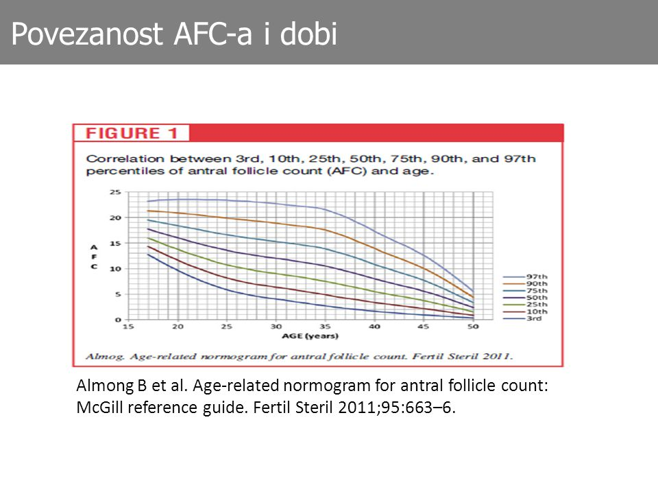 Almong B et al.Age-related normogram for antral follicle count: McGill reference guide.