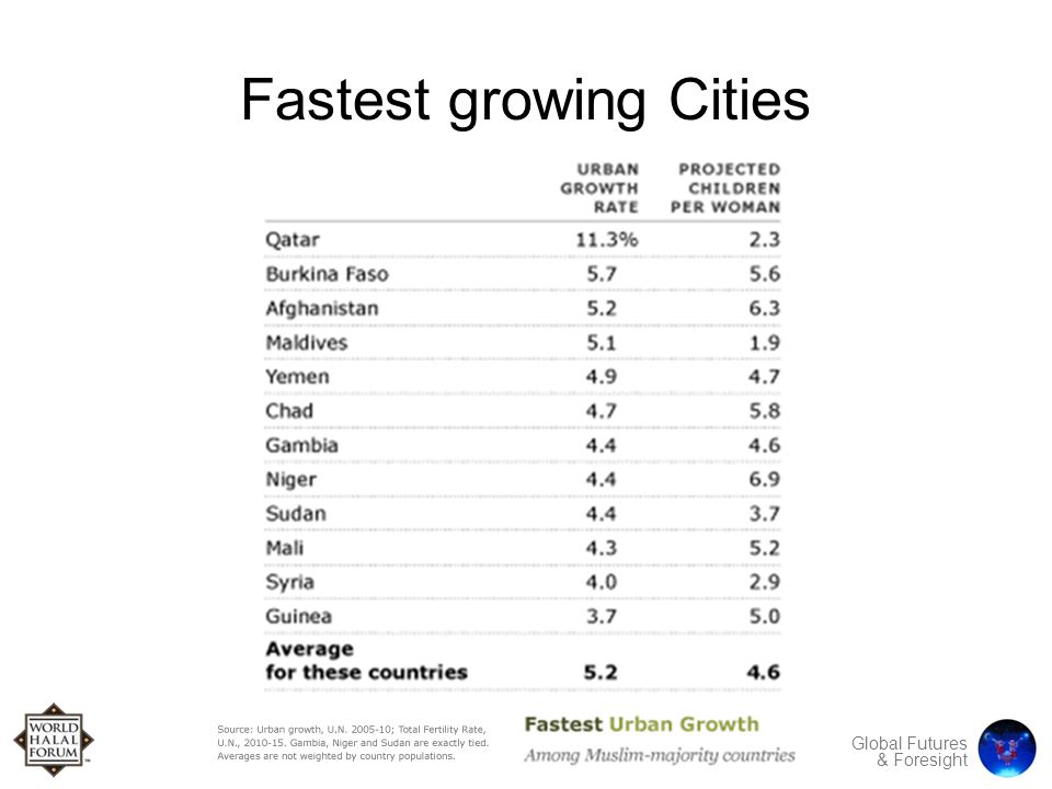 Global Futures & Foresight Fastest growing Cities