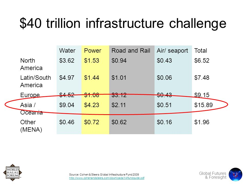 Global Futures & Foresight $40 trillion infrastructure challenge WaterPowerRoad and RailAir/ seaportTotal North America $3.62$1.53$0.94$0.43$6.52 Latin/South America $4.97$1.44$1.01$0.06$7.48 Europe$4.52$1.08$3.12$0.43$9.15 Asia / Oceania $9.04$4.23$2.11$0.51$15.89 Other (MENA) $0.46$0.72$0.62$0.16$1.96 Source: Cohen & Steers Global Infrastructure Fund 2009 http://www.cohenandsteers.com/downloads/14/fundguide.pdf http://www.cohenandsteers.com/downloads/14/fundguide.pdf