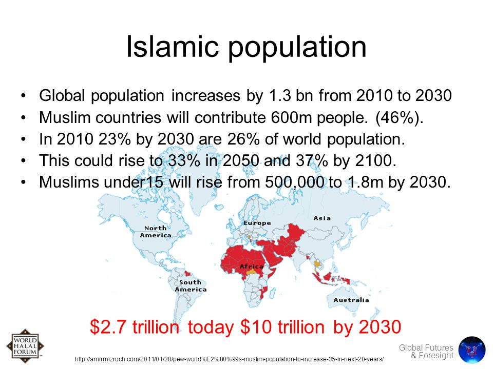 Global Futures & Foresight Islamic population Global population increases by 1.3 bn from 2010 to 2030 Muslim countries will contribute 600m people.