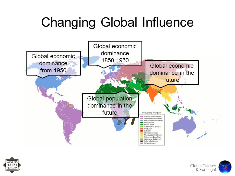 Global Futures & Foresight Changing Global Influence Global economic dominance 1850-1950 Global economic dominance from 1950 Global economic dominance in the future Global population dominance in the future