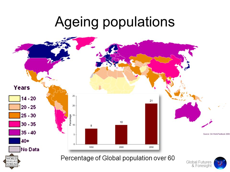 Global Futures & Foresight Ageing populations Percentage of Global population over 60