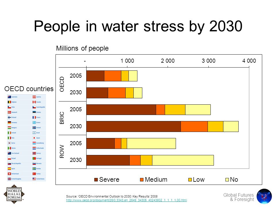 Global Futures & Foresight People in water stress by 2030 Millions of people Source: 'OECD Environmental Outlook to 2030: Key Results' 2008 http://www.oecd.org/document/26/0,3343,en_2649_34305_40243802_1_1_1_1,00.html OECD countries