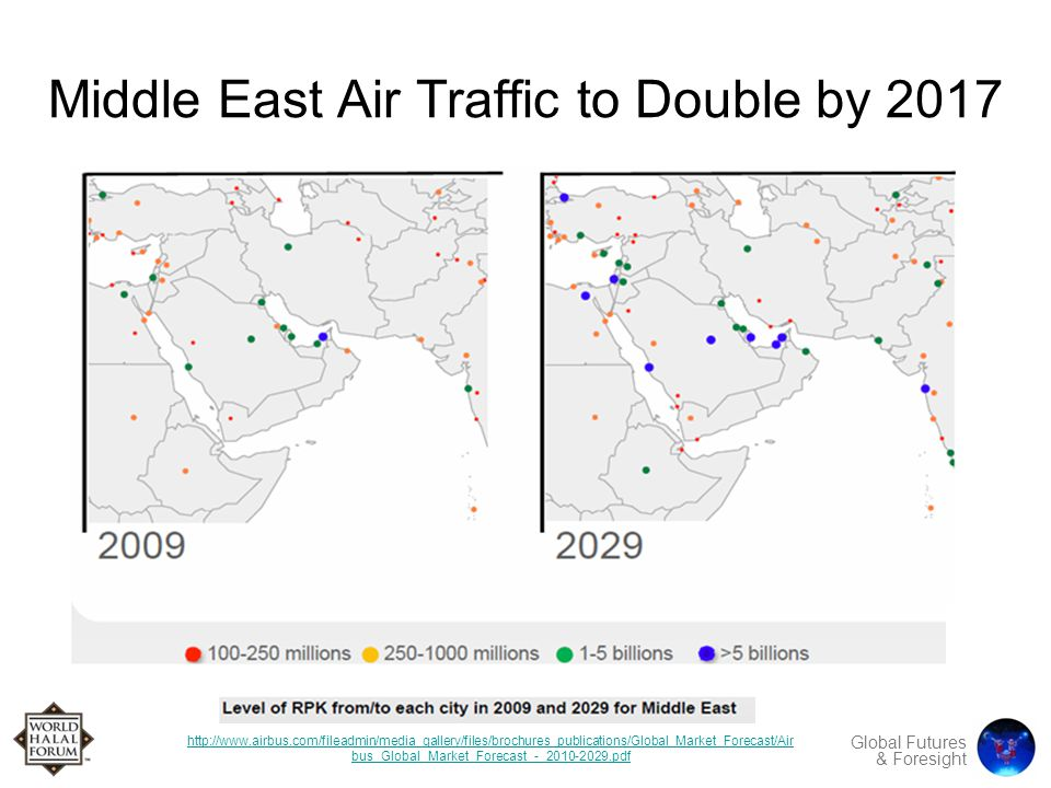 Global Futures & Foresight Middle East Air Traffic to Double by 2017 http://www.airbus.com/fileadmin/media_gallery/files/brochures_publications/Global_Market_Forecast/Air bus_Global_Market_Forecast_-_2010-2029.pdf