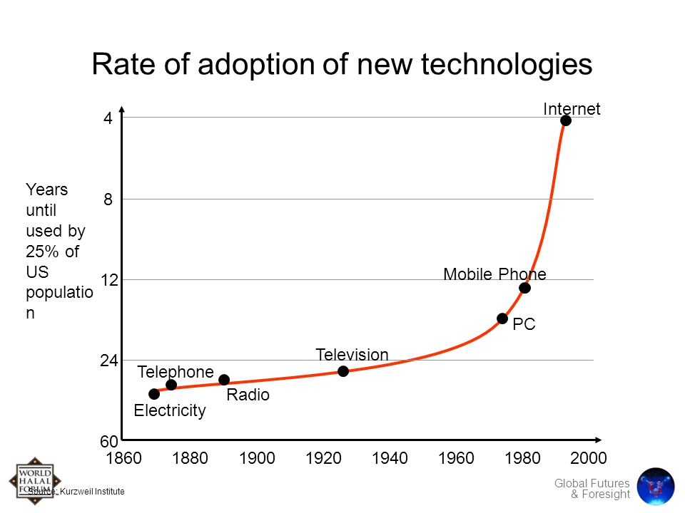 Global Futures & Foresight Rate of adoption of new technologies Years until used by 25% of US populatio n 18601880190019201940196019802000 4 8 12 24 60 Electricity Radio Telephone Television PC Mobile Phone Internet Source: Kurzweil Institute