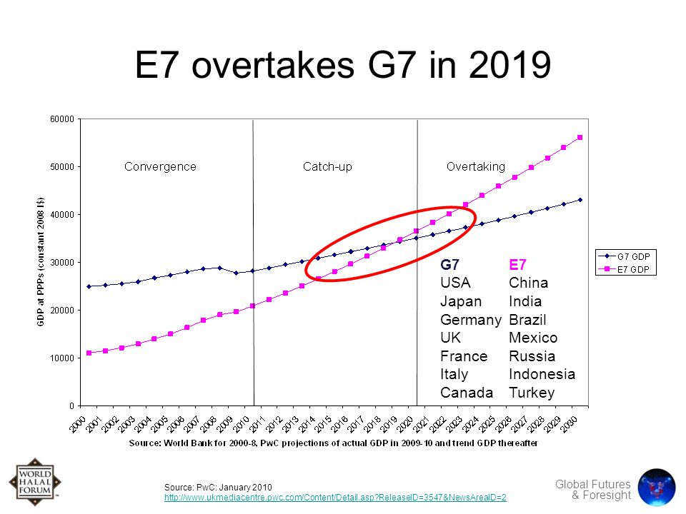Global Futures & Foresight E7 overtakes G7 in 2019 Source: PwC: January 2010 http://www.ukmediacentre.pwc.com/Content/Detail.asp ReleaseID=3547&NewsAreaID=2 http://www.ukmediacentre.pwc.com/Content/Detail.asp ReleaseID=3547&NewsAreaID=2 G7E7 USAChina Japan India GermanyBrazil UK Mexico FranceRussia ItalyIndonesia Canada Turkey Muslim Pop'n 22m 160m 16m 202m 74m Total 474m
