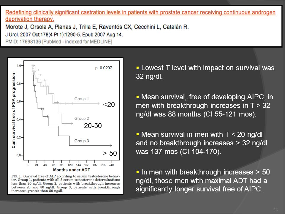  Lowest T level with impact on survival was 32 ng/dl.