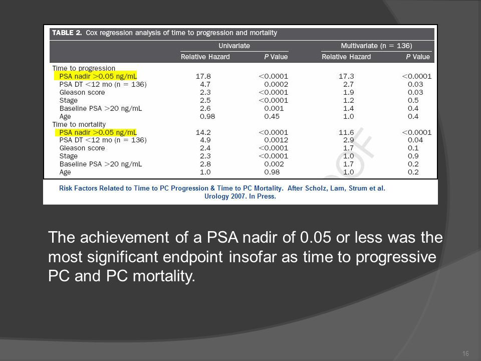 The achievement of a PSA nadir of 0.05 or less was the most significant endpoint insofar as time to progressive PC and PC mortality.