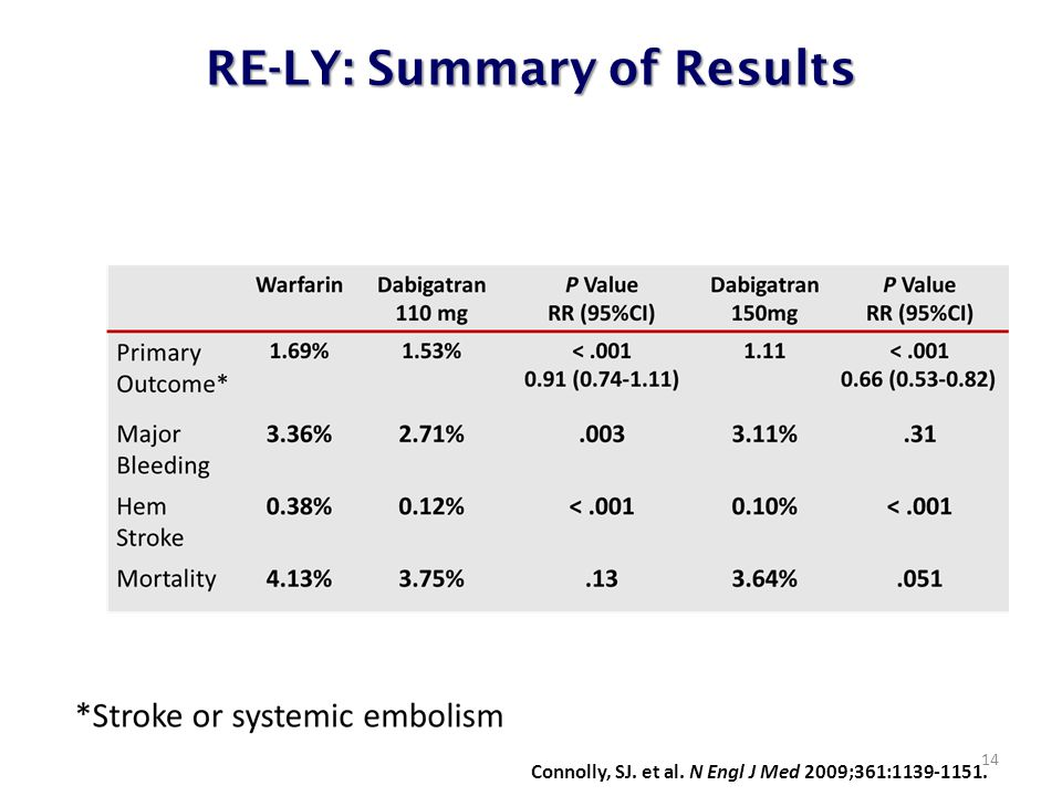 RE-LY: Summary of Results 14 Connolly, SJ. et al. N Engl J Med 2009;361:1139-1151.