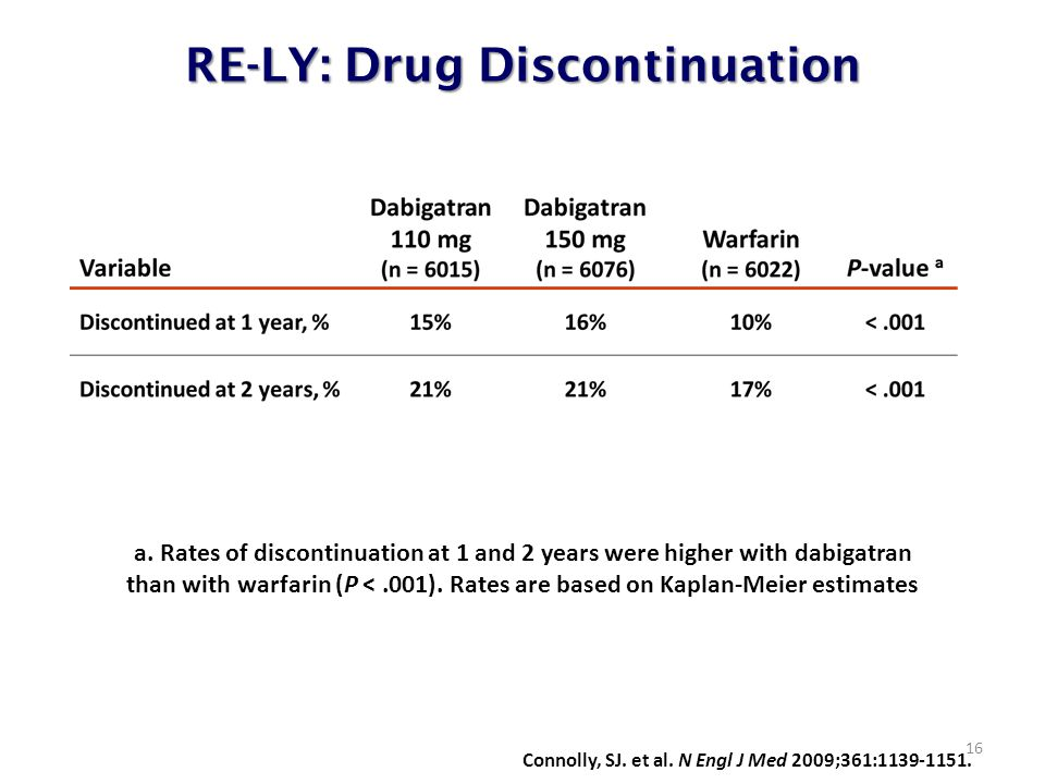 RE-LY: Drug Discontinuation 16 Connolly, SJ. et al. N Engl J Med 2009;361:1139-1151. a. Rates of discontinuation at 1 and 2 years were higher with dab