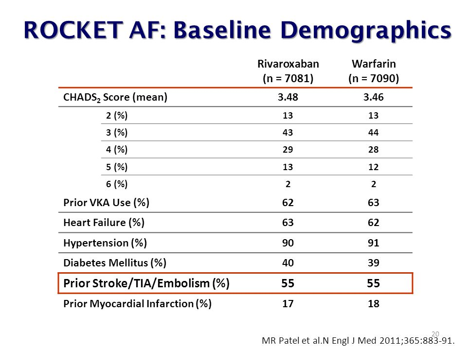 ROCKET AF: Baseline Demographics 20 Rivaroxaban (n = 7081) Warfarin (n = 7090) CHADS 2 Score (mean)3.483.46 2 (%)13 3 (%)4344 4 (%)2928 5 (%)1312 6 (%