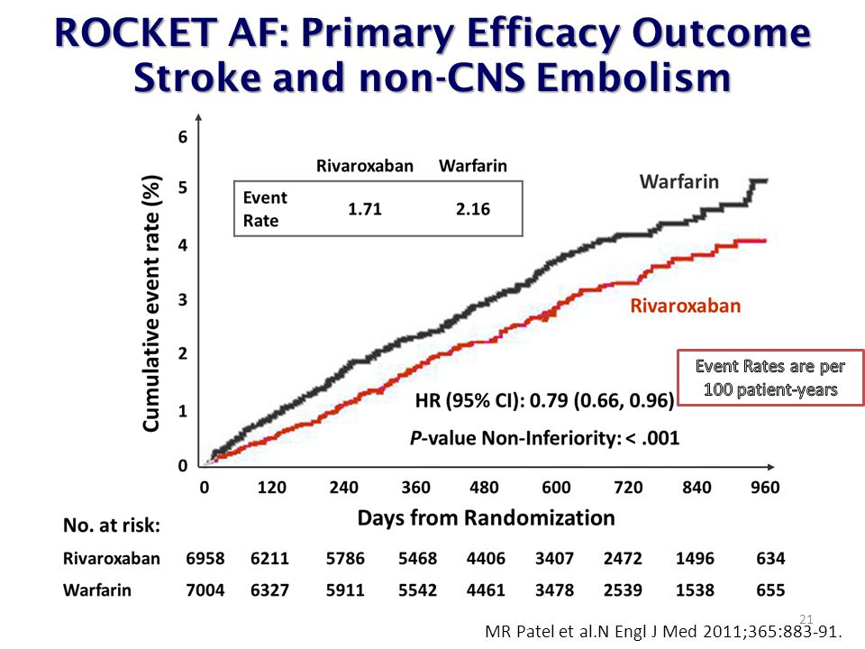 ROCKET AF: Primary Efficacy Outcome Stroke and non-CNS Embolism 21 MR Patel et al.N Engl J Med 2011;365:883-91.