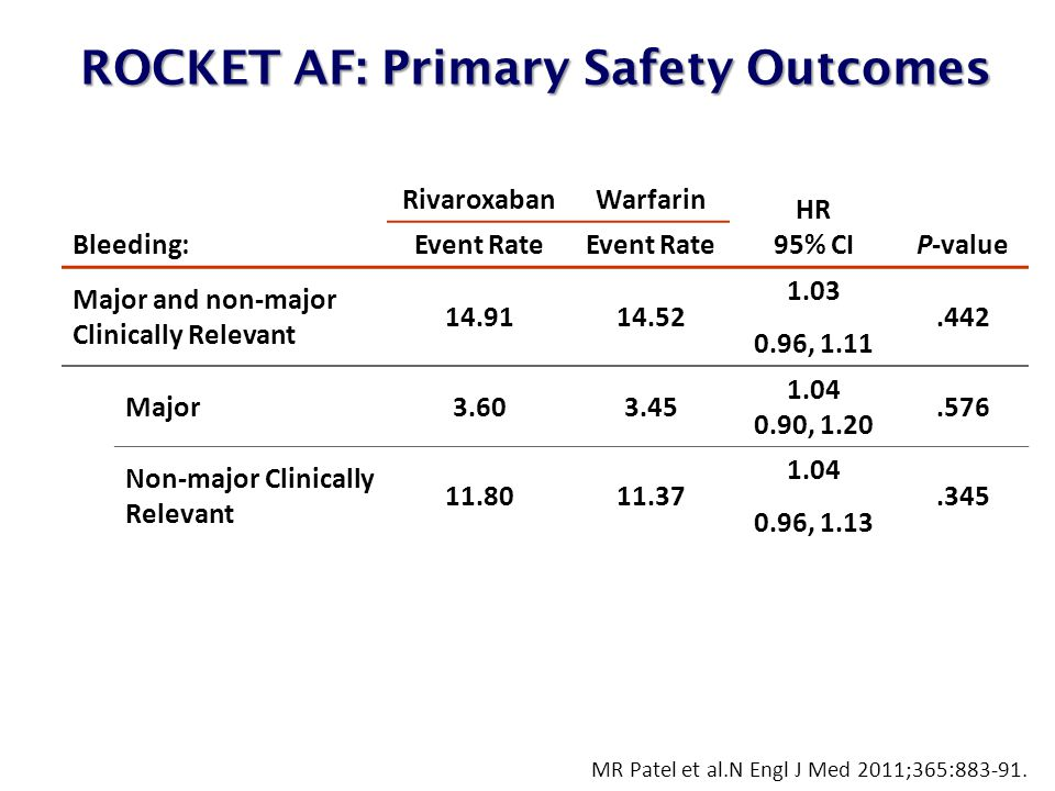 ROCKET AF: Primary Safety Outcomes ROCKET AF: Primary Safety Outcomes Bleeding: RivaroxabanWarfarin HR 95% CIP-value Event Rate Major and non-major Clinically Relevant , Major , Non-major Clinically Relevant , MR Patel et al.N Engl J Med 2011;365: